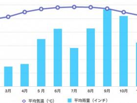 カンクンの平均気温グラフ
